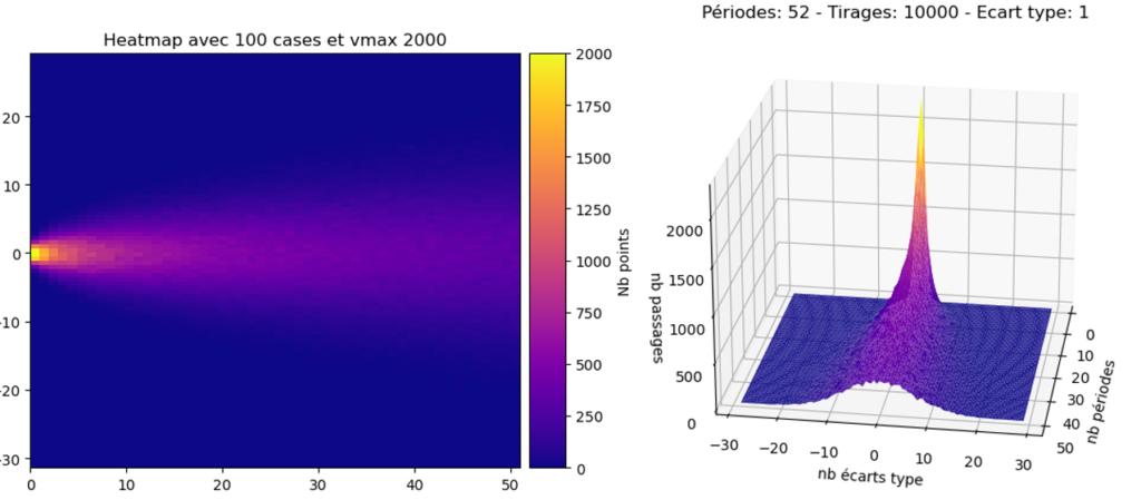 D'une dispersion contenue (point jaune, plus de 500 passages) on se retrouve avec une courbe de répartition assez plate et bien plus large : la précision diminue au cours du temps